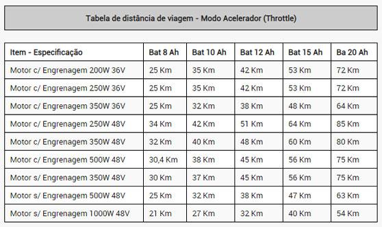 Tabela de distância de viagem - Modo Acelerador (Throttle) - Sobre o Kit Voltstore