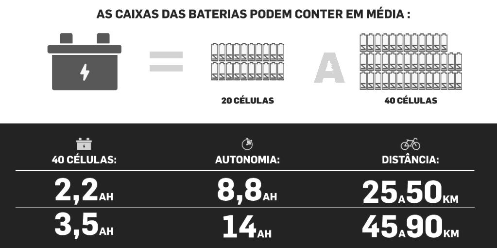 Caixas baterias conter média - Sobre o Kit Voltstore